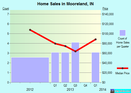 Mooreland,IN real estate house value index trend