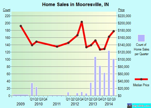 Mooresville,IN real estate house value index trend