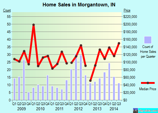 Morgantown,IN real estate house value index trend