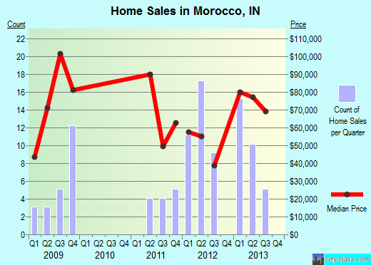 Morocco,IN real estate house value index trend