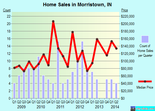 Morristown,IN real estate house value index trend