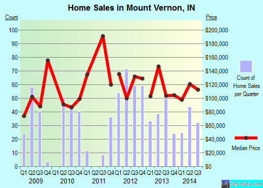 Mount Vernon,IN real estate house value index trend