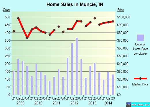 Muncie,IN real estate house value index trend