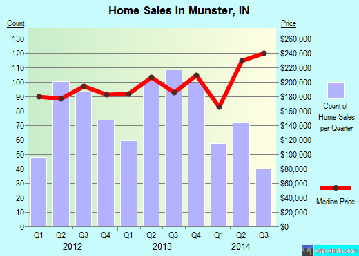 Munster,IN real estate house value index trend