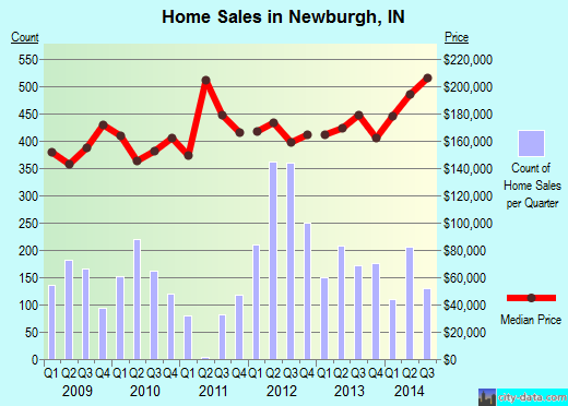 Newburgh,IN real estate house value index trend