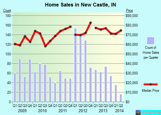 New Castle,IN real estate house value index trend