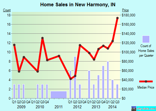 New Harmony,IN real estate house value index trend