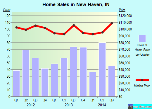 New Haven, IN index of house prices