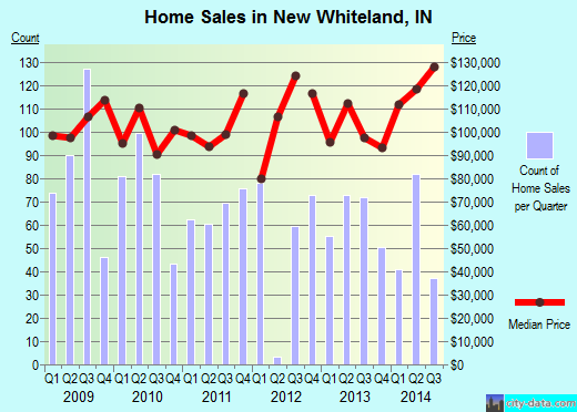 New Whiteland,IN real estate house value index trend