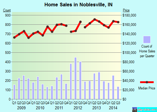 Noblesville,IN real estate house value index trend