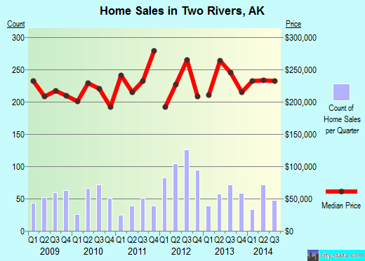 Two Rivers,AK real estate house value index trend
