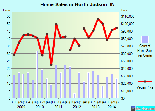 North Judson,IN real estate house value index trend