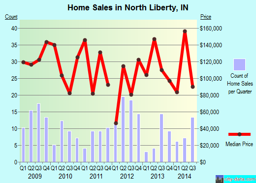 North Liberty,IN real estate house value index trend