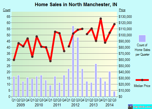 North Manchester,IN real estate house value index trend