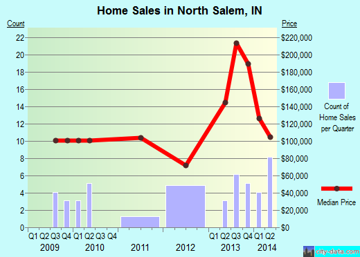 North Salem,IN real estate house value index trend