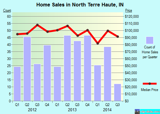 North Terre Haute,IN real estate house value index trend