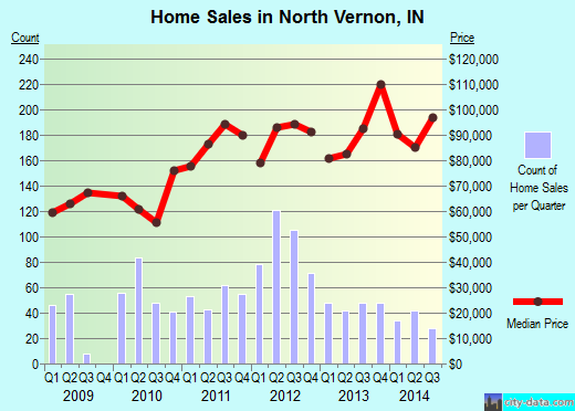 North Vernon,IN real estate house value index trend