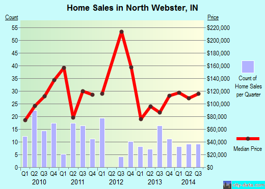 North Webster,IN real estate house value index trend