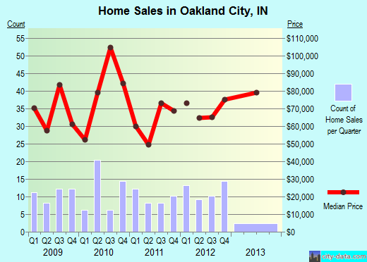Oakland City,IN real estate house value index trend