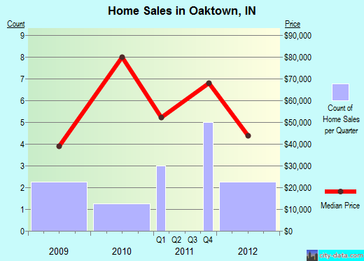Oaktown,IN real estate house value index trend