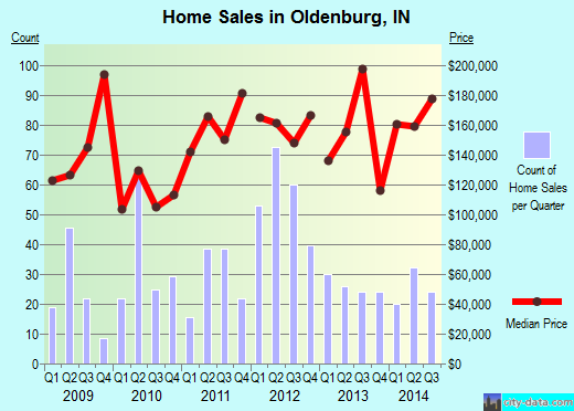 oldenburg indiana in 47006 profile population maps real estate averages homes. Black Bedroom Furniture Sets. Home Design Ideas
