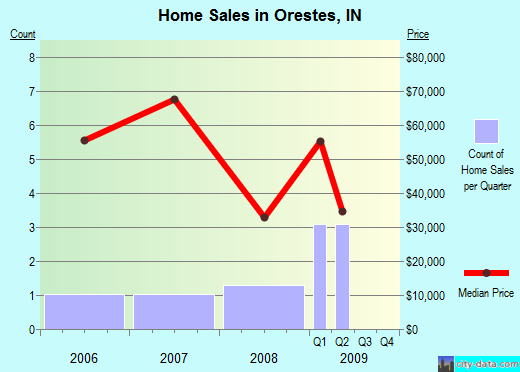 Orestes,IN real estate house value index trend