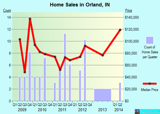 Orland,IN real estate house value index trend
