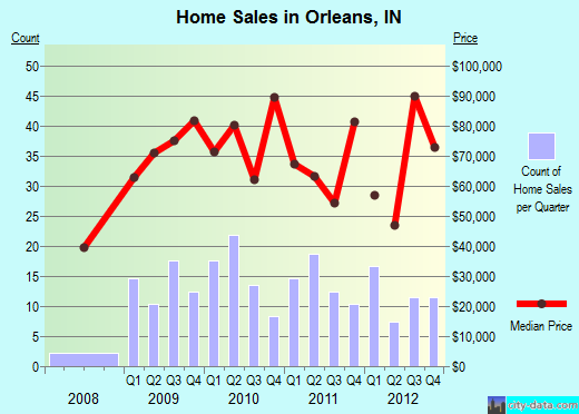 Orleans,IN real estate house value index trend
