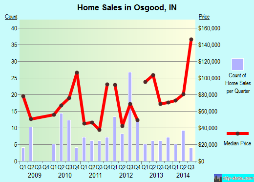 Osgood,IN real estate house value index trend