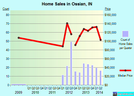 Ossian,IN real estate house value index trend