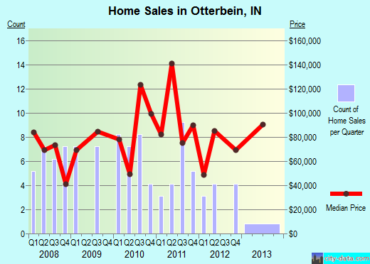 Otterbein,IN real estate house value index trend