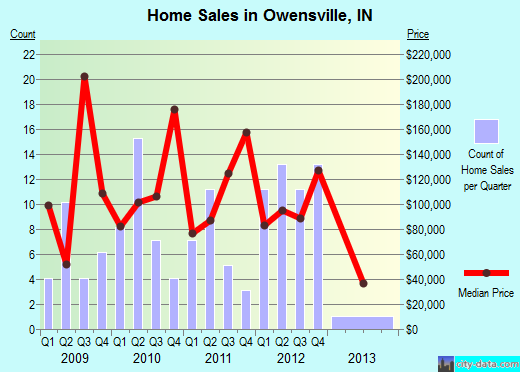 Owensville,IN real estate house value index trend