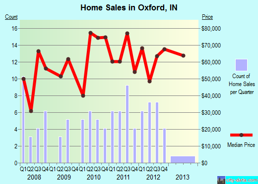 Oxford,IN real estate house value index trend
