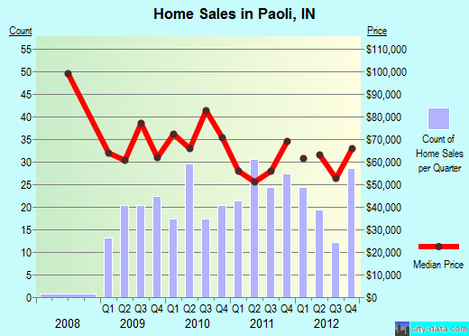 Paoli,IN real estate house value index trend