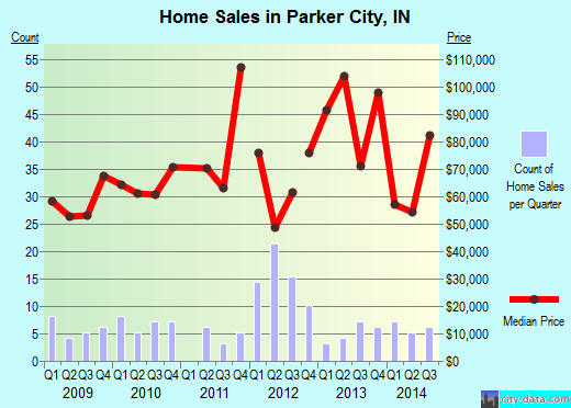 Parker City,IN real estate house value index trend