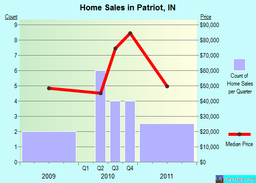 Patriot,IN real estate house value index trend