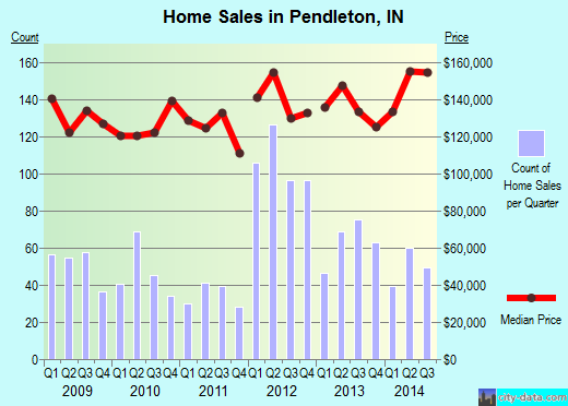 Pendleton,IN real estate house value index trend