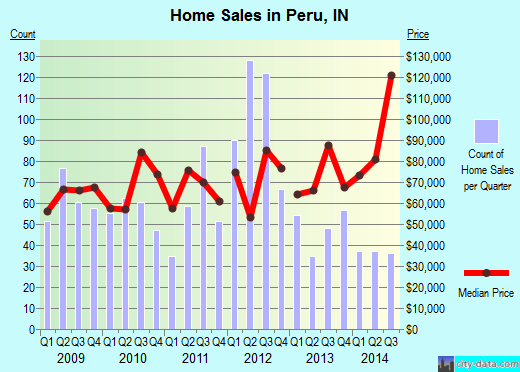 Peru,IN real estate house value index trend