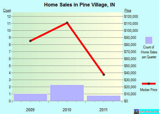 Pine Village,IN real estate house value index trend