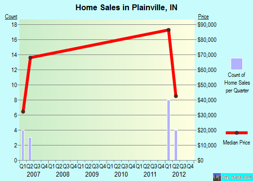 Plainville,IN real estate house value index trend