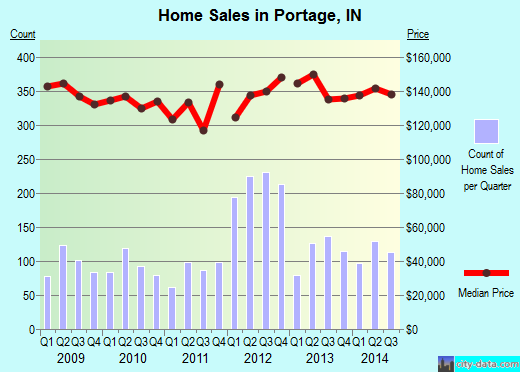 Portage,IN real estate house value index trend