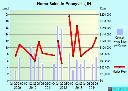 Poseyville,IN real estate house value index trend