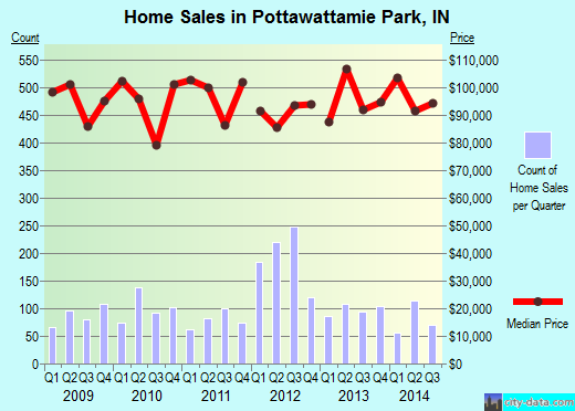 Pottawattamie Park,IN real estate house value index trend