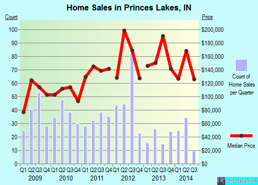 Princes Lakes,IN real estate house value index trend
