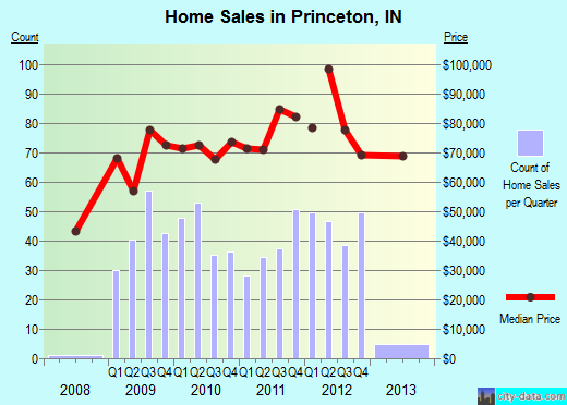 Princeton,IN real estate house value index trend