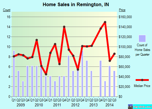 Remington,IN real estate house value index trend