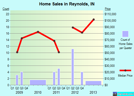 Reynolds,IN real estate house value index trend