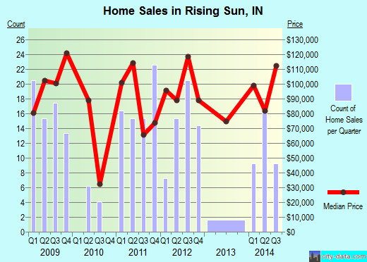 Rising Sun,IN real estate house value index trend