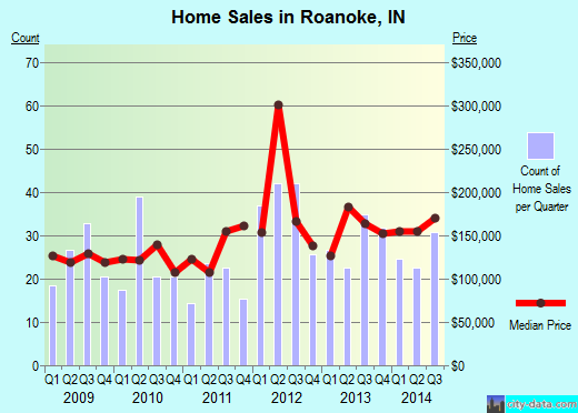 Roanoke,IN real estate house value index trend