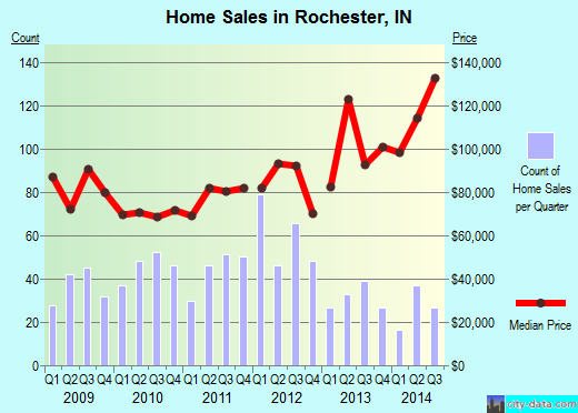 Rochester,IN real estate house value index trend